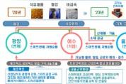 전라남도, '산단중심 일자리거점 혁신계획' 정부 공모 선정